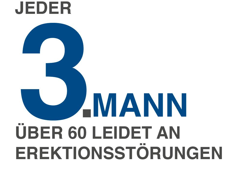 Jeder 3. Mann über 60 leidet an Erektionsstörungen